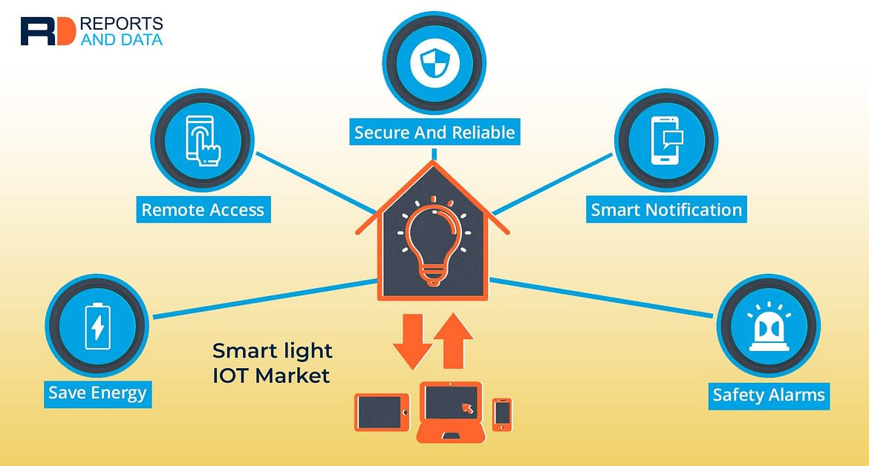 Smart Light IoT: An Electrified, Connected & Illuminating Future of Lighting